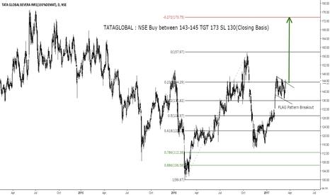 TATAGLOBAL: TATAGLOBAL : NSE Buy between 143-145 TGT 173 SL 130(Closing Basi