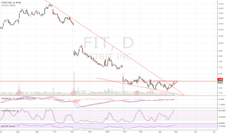 FIT: Recent b/o from descending wedge. Long over 6