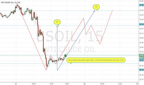 USOIL: Oil Bull