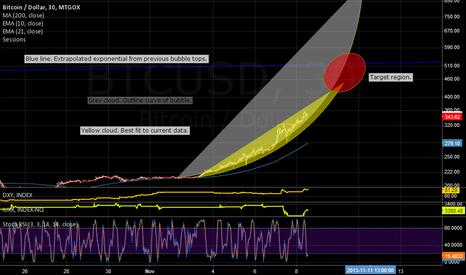 BTCUSD: Bubble analysis.