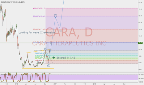 CARA: CARA out of correction and into impulse waves