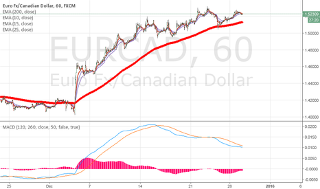 EURCAD: EURCAD still in the midst of deciding which way to go