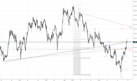 EURUSD: Setup for the following euro short