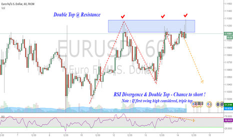 EURUSD: Short EURUSD : Double Top @ resistance