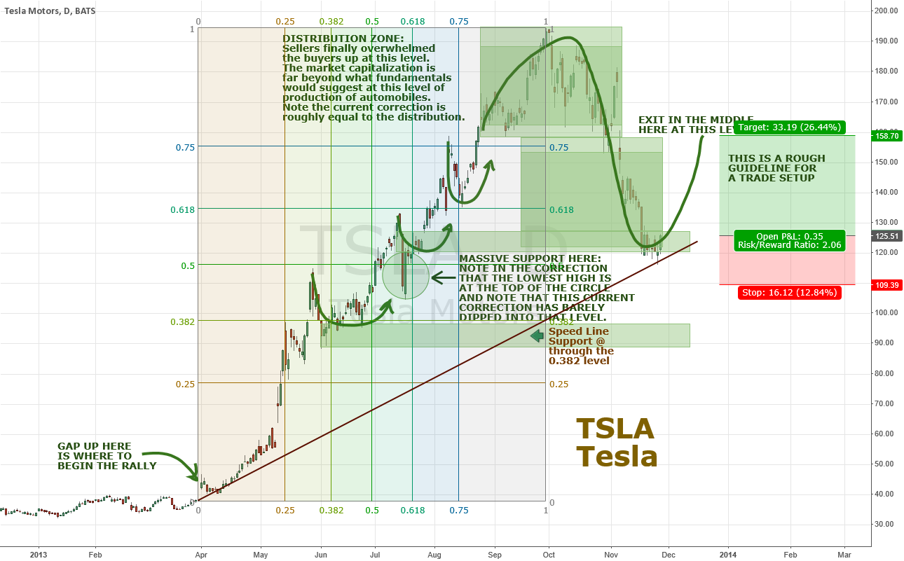 Tesla (TSLA) oversold and turning up
