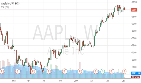 AAPL: AAPL is set for a harsh test of support.