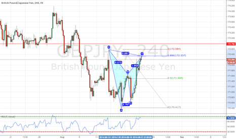 GBPJPY: Bearish Bat Pattern on GBPJPY