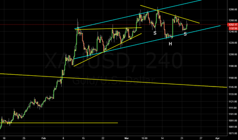 XAUUSD: Inverted H&S 4H Gold
