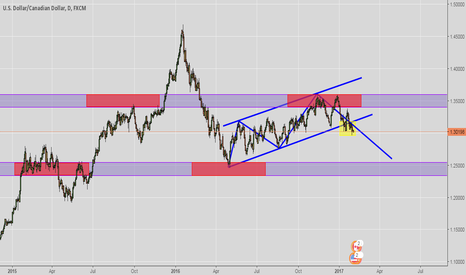 USDCAD: SELL USDCAD ..