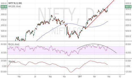 NIFTY: Nifty 50 – Keep an eye on Trix divergence