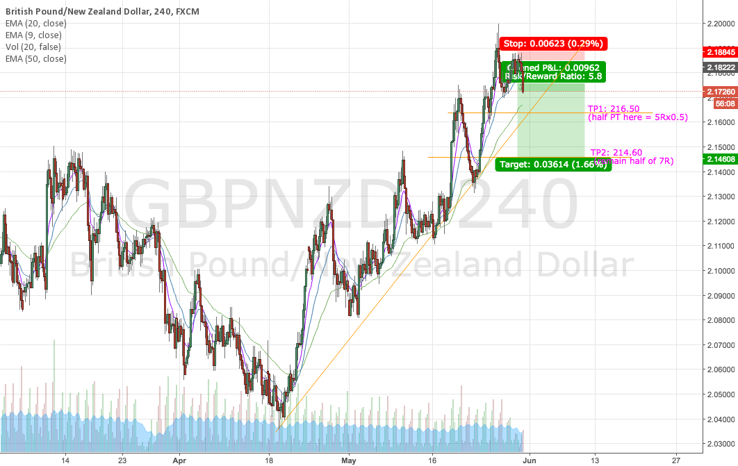 GBPNZD Short - Trail Lower