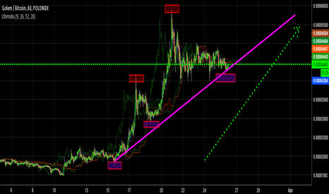 GNTBTC: GOLEM | GNT | UPTREND | BREAKING OUT SOON |
