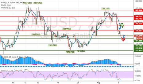 XAUUSD: XAUUSD : PRICE OF GOLD IS FALLING