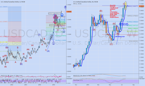 USDCAD: Hoping for a Loonie turnaround against the greenback!