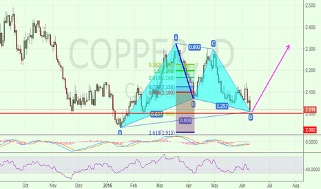 COPPER: COPPER,Gartlely pattern