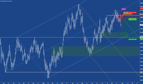 AUDUSD: AUDUSD - Intention set, now hunt