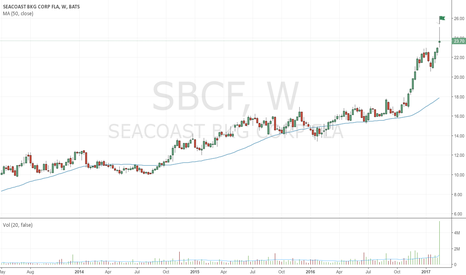 SBCF: Very wide bearish up-thrust on huge volume
