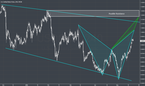 USDCHF: USDCHF - Shark inside downward channel