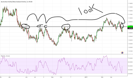 AUDNZD: audnzd is this real ? Is this a gift? findout