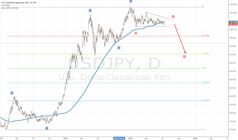 USDJPY: USDJPY Correction