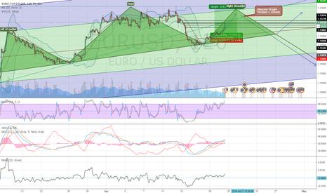 EURUSD: EURUSD SHS pattern until Draghi