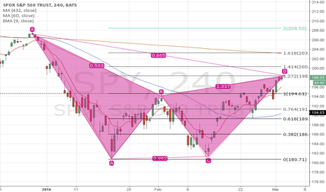 SPY: SPY and a kind of Gartley Pattern