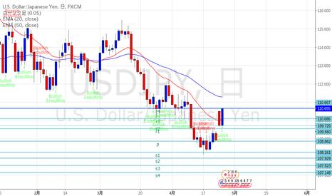 USDJPY: ドル円 レジサポ変換なるか?