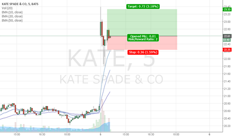 KATE: KATE daily bullish retest 22.62x22.25