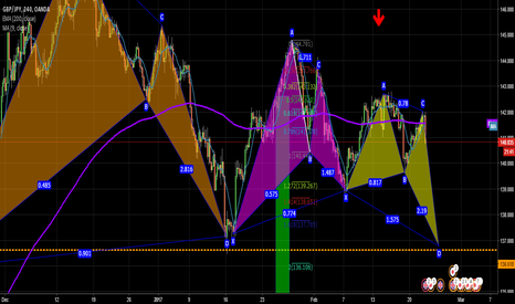 GBPJPY: GBP/JPY SELLING ABC D 460 PIPS