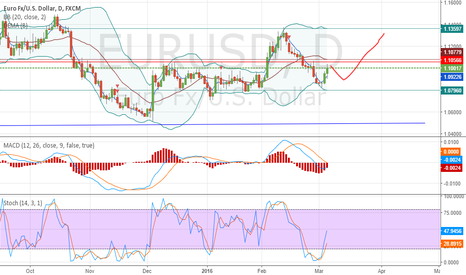 EURUSD: (Bear) for around a week and then (Bull) again!