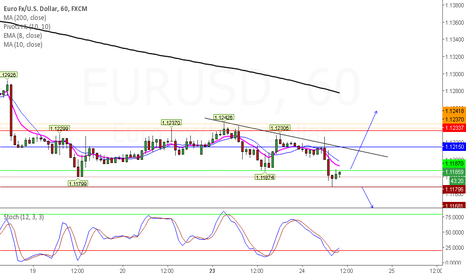 EURUSD: EURUSD WHAT TO EXPECT