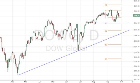 DOWG: Dow Jones Global Index – Potential Double Top