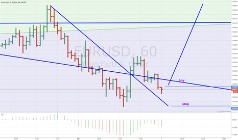 EURUSD: eurusd short term idea