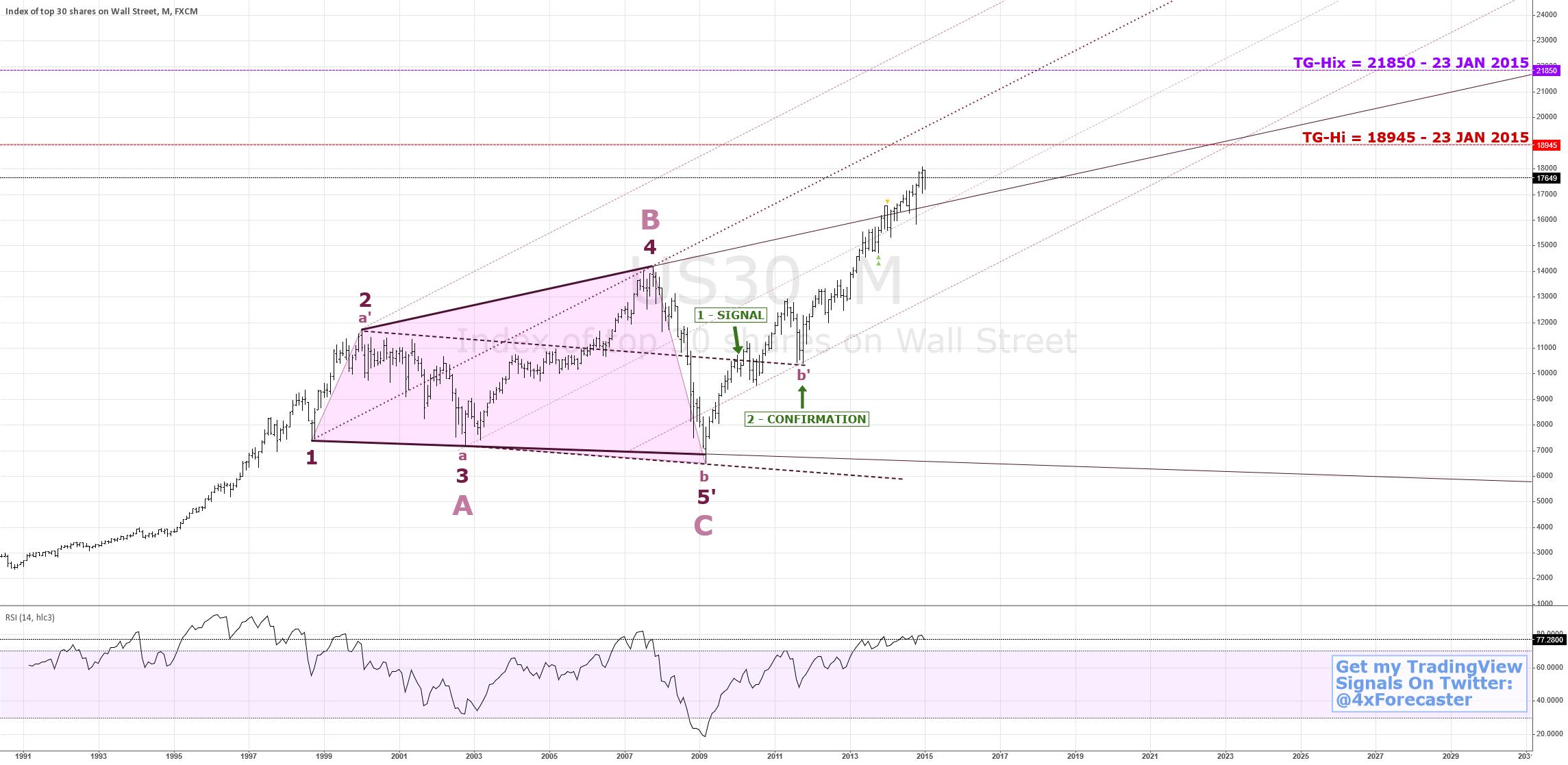 Could $DJIA Rise To 21850? | $SPX $NDX $DJIA $VIX $GLD $SLV
