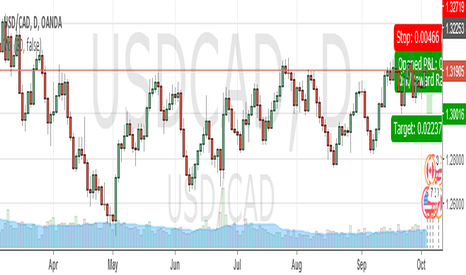 USDCAD: USDCAD HEADING SOUTH