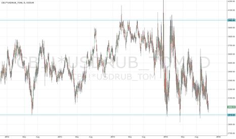 CB1!*USDRUB_TOM: Brent in rubles