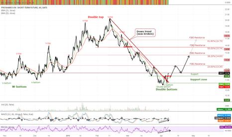 VIXY: VIXY. Market volatility will increase soon