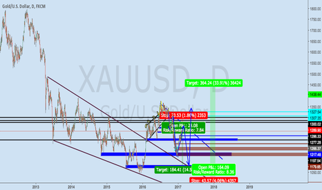 XAUUSD: I will look to long gold for months.