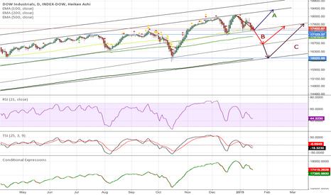 DOWI: Dow falls to 16000