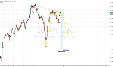GBPJPY: GBPJPY BEARISH TRANSITION 194 RESISTANCE