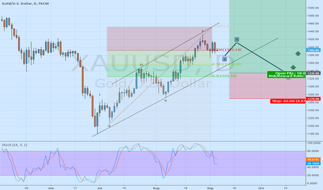 GOOG: GOLD Buy from 1335 $ after landing expected correction