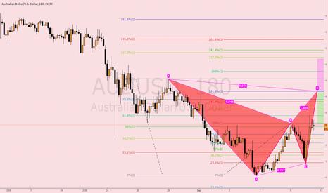 AUDUSD: Harmonic pattern: AUDUSD sell position