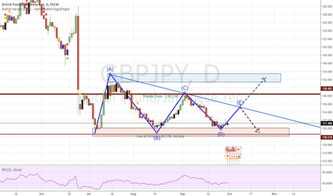 GBPJPY: GJ - Is this a Triangle