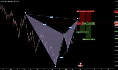 GBPCHF: Active H4 GBPCHF Bat Pattern