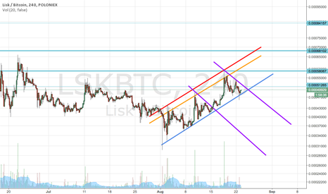 LSKBTC: LSK STAY BULLISH