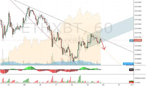 ETHXBT: ETH either retrace or break trendline