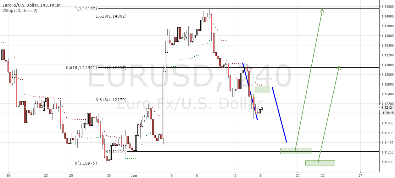 EURUSD Part II