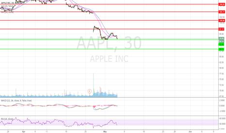 AAPL: AAPLtime to buy