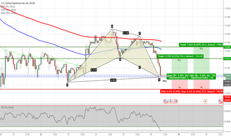 USDJPY: USDJPY - Bullish Bat Completed on H1 Chart