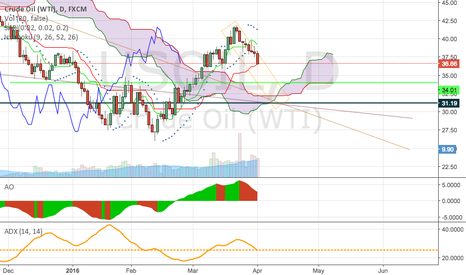 USOIL: oil support levels and trend projection